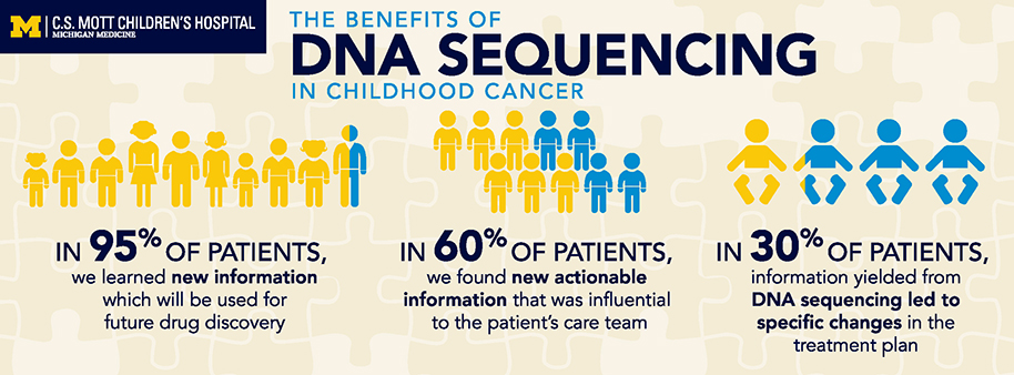 Graphic with the Benefits of DNA Sequencing in Childhood Cancer