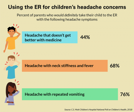 Response to children's headaches