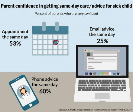 Mott Poll: Parents' confidence in same day health visits for sick kids