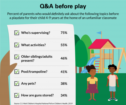 Issues parents are concerned about ahead of a playdate, according to new Mott Poll