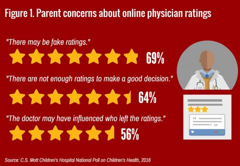 Online doctor ratings