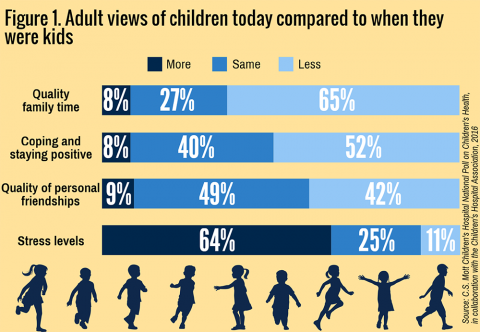 Mott poll on children's health