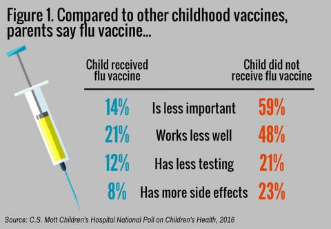 Mott poll on childhood vaccines