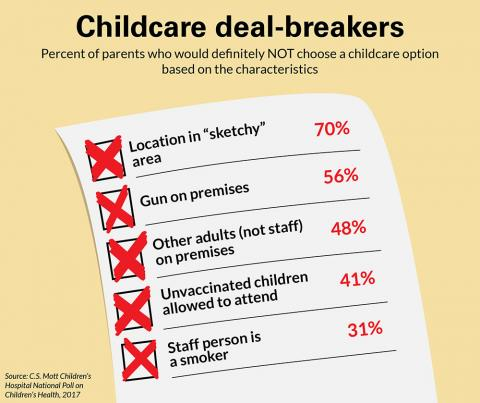 Childcare deal breakers