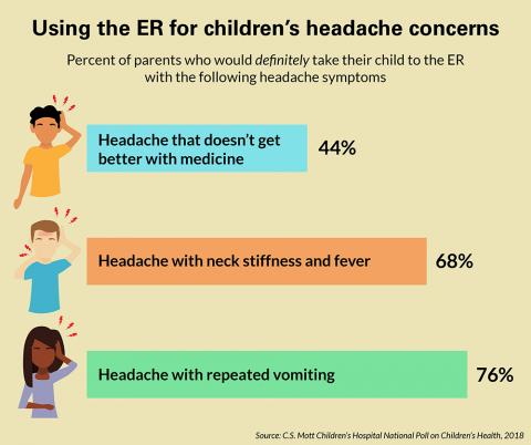 Response to children's headaches