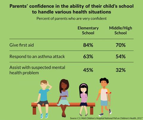 Mott Poll Child Health